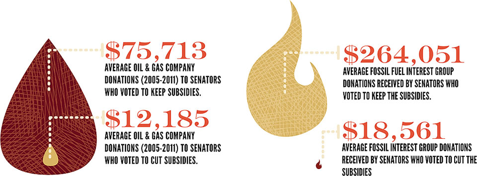 graphic showing proportions of monies given to politicians supporting or not-supporting subsidies to oil and gas extraction