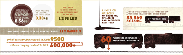 infographic depictiong railcars and barrels and the proportion of various spills