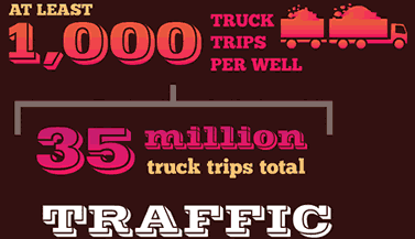 infographic words, Traffic: At least 1,000 truck trips per well, 35 million truck trips total